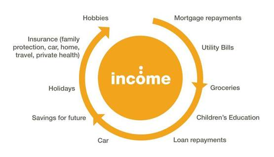 income protection and why it is improtant for you and your family